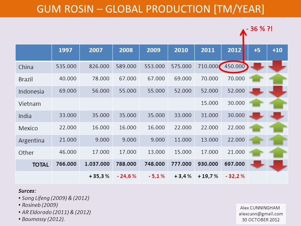 GUM ROSIN – GLOBAL PRODUCTION [TM/YEAR]